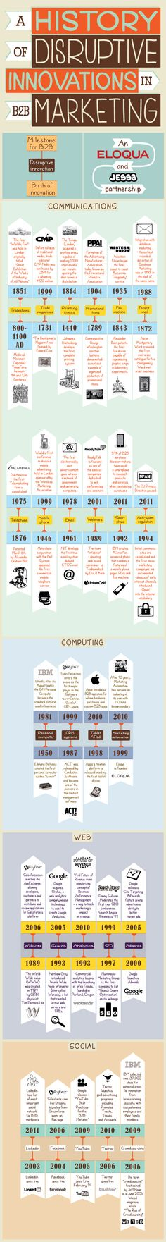 This infographic, created by Eloqua and visualizes a timeline of disruptions in the history of marketing. It explores the birth of innovation from Guerilla Marketing, Marketing Digital, Business Marketing, Internet Marketing, Inbound Marketing, Online Marketing, Social Media Marketing, Social Business, Content Marketing