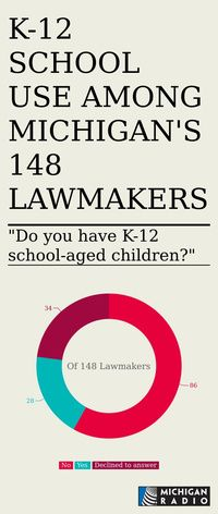 Infographic: k-12 school use among michigan's 148 lawmakers -