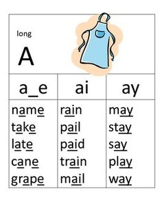 Phonics Posters for Sound Spelling I like that this one give you actual examples rather than just the spelling patterns. Jolly Phonics, Teaching Phonics, Phonics Activities, Teaching Reading, Teaching Kids, Teaching Resources, Phonics Words, Spelling Words, English Phonics