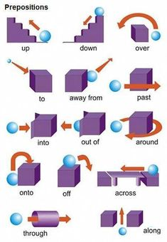 English grammar - Prepositions of place - photo Teaching English Grammar, English Writing Skills, English Vocabulary Words, Learn English Words, English Language Learning, English Lessons, French Lessons, German Language, Spanish Lessons