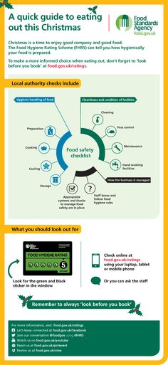 this infographic explains how checking the food hygiene rating can tell you how hygienically your food is prepared