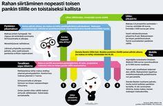 Rahan pikasiirto. Helsingin Sanomat. Interaktiivinen grafiikka: http://www.hs.fi/talous/a1463886611324