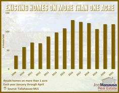 The graph above shows the number of homes on acreage sold in Tallahassee each year from January through April. The number grew steadily during the housing market recovery peaking in 2016 and then declining slightly since. #tallahassee #florida #fl #realestate #realtor #listings #homes #home #houses #house #luxury #mansion #driveway #garage #rich #successful #wealth #fountain #backyard #lawn #pool #investors #doctors #hgtv #homedesign #homeinteriors