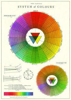 Retro Poster, Vintage Posters, Pop Art Posters, Poster Prints, Dorm Posters, Art Prints, Color Wheel Art, Color Wheel Tattoo, Poster Colour