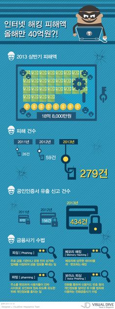 """[인포그래픽] 인터넷뱅킹 해킹 급증…상반기 피해액 19억원 #hacker / #Infographic"""" ⓒ 비주얼다이브 무단 복사·전재·재배포 금지"""