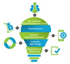 You can go with custom Android Application Development services of Thinkwik India Online Services LLP for an unmatched and hassle free experience. Thinkwik builds an android application as per client demand at an affordable cost. Android Game Development, Android Application Development, App Development Companies, Android O, Typing Games, Mobile Marketing, App Design, India Online, Java