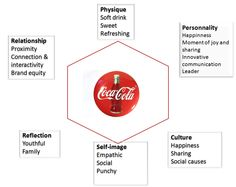 kapferer brand identity prism - Google Search