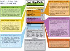 Nutrition Facts Label #visalus #nutrition #diet #bodybyvi