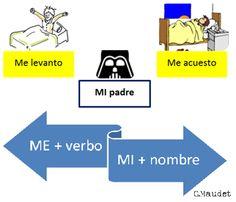ME + vbo vs MI + nombre