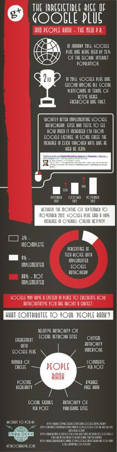 """The Irresistible Rise of Google Plus [Infographic] - Google may have a system in place to calculate how authoritative you are about a subject. What contributes to your """"people rank""""?  #infographicgoogleplus  #googleplus  #infographic #peoplerank"""