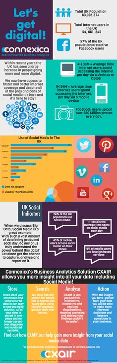 All you need to know about being digital!