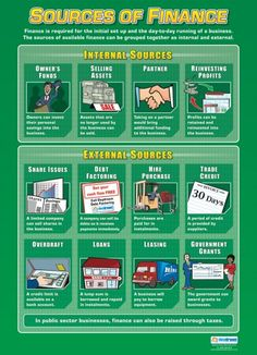 Sources of Finance Poster