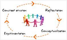 Teamontwikkeling Samenwerkingscompenteties Individueele ontwikkeling met Teambuilding