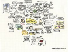 All sizes | visual note-taking conference call notes | Flickr - Photo Sharing!