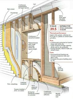 """This illustration of Larsen trusses appeared in Bruce Coldham's article, """"Six Proven Ways to Build Energy Smart Walls,"""" published in the December 2010 issue of Fine Homebuilding. Building Systems, Building A Shed, Cabin Plans, House Plans, Passive House Design, Detail Architecture, Framing Construction, Diy Storage Shed, House Cladding"""