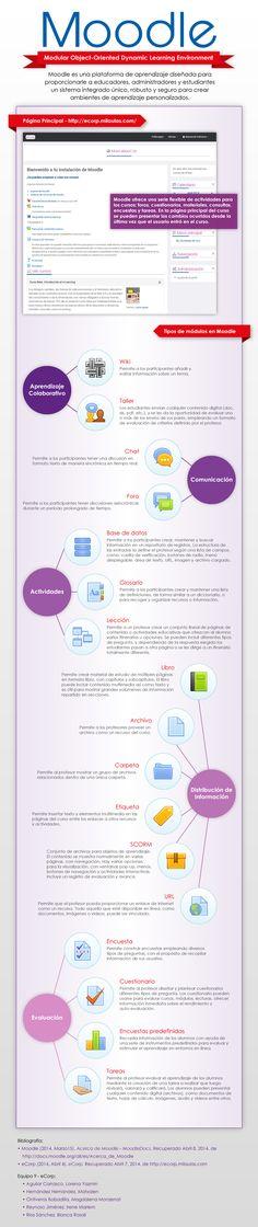 Moodle: qué es y elementos que lo integran #infografia #infographic #Moodle