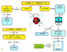 atomo e composto