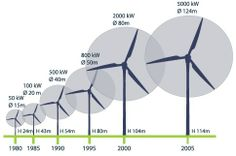 In addition to solar, wind power is growing as a source of alternative energy and will occupy a major portion of the market by mid-century Renewable Energy, Solar Energy, Solar Power, Wind Power Generator, Sustainable Energy, New Energy, Energy Technology, Alternative Energy, Windmill