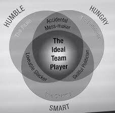 The Ideal Team Player - Patrick Lencioni