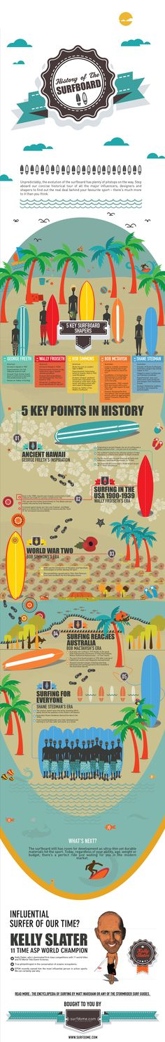*STUDY HARD & TAKE OUR SURFBOARD SCHOOL QUIZ ON THE BLOG FOR YOUR CHANCE TO WIN A SURFDOME WETSUIT*