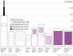 Smart, dumb, candybar, flip, and brick: a visual history of mobile phones [Infographic] via Quartz