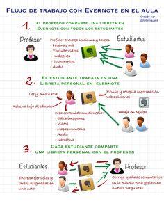 Flujo de trabajo con Evernote en el aula #infografia #infographic #education