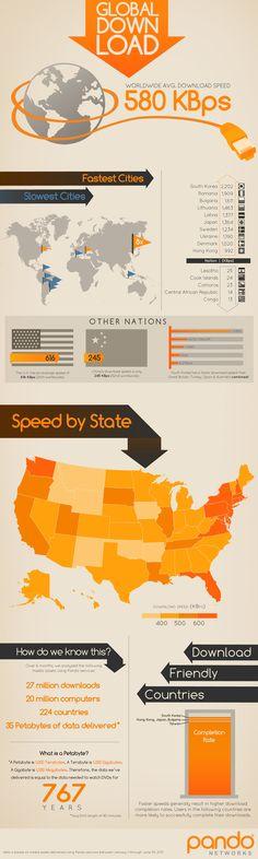 世界の通信速度
