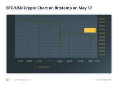 """On May 17, bitcoin's (BTC) price experienced a """"flash crash,"""" dropping to $6,400 within minutes, which was triggered by a 5,000 BTC sell-off — equivalent to around $35 million at the time.An individual investor, speculated to be a whale — an investor holding a significant amount of bitcoin — ..."""