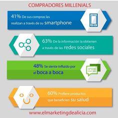 Cuanto mayor es la generación, mayor es la influencia sobre las normas, las expectativas y el comportamiento y los #Millenial son la generación más grande en la actualidad. Esto se verá reflejado en el 2018, cuando los Millennials se convertirán en el target de mayor poder adquisitivo. Conoce como comunicarte con este #nicho de #mercado visitando mi #blog www.elmarketingdeltiempo.com #blogger #campaña #cliente #consumidor #Target #redessociales #socialmedia #Ecuador #Quito #Guayaquil #Cuenca…