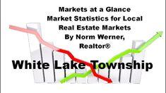Norm's Real Estate Market Statistics