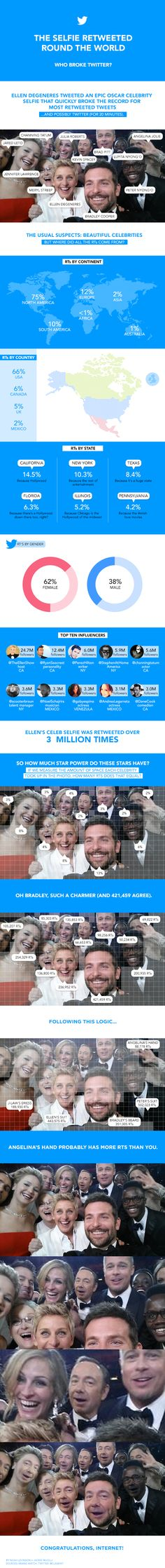 The #Selfie Retweeted Round The World - #infographic #OSCAR