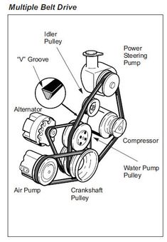 Auto Air conditioner and repair: Components Automotive Air Conditioning Compressors parti 2 Motor Engine, Car Engine, Mechanical Design, Mechanical Engineering, Bruce Lee Art, Car Care Tips, Car Guide, Automotive Engineering, Car Repair Service