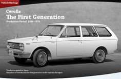 Vehicle Heritage, Corolla, The First Generation-Current.