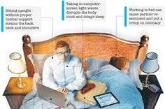 Taking the Office to Bed by wsj. Graphics by University of Michigan Center for Ergonomics, Credant Technologoies. #Working_in_Bed