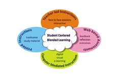 Different forms of #BlendedLearning in Classroom #edtech #edtechchat #educators #edchat #teacher #infographic #ntchat