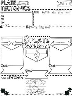 Plate Tectonics Doodle Notes by Kate's Classroom Cafe Elementary Science, Middle School Science, Science Classroom, Upper Elementary, Classroom Ideas, Earth Science Lessons, Earth And Space Science, Earth Space, Science Notebooks