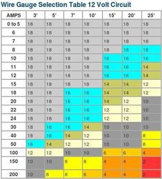Wire gauge - amp ratings chart help! - Expedition Portal ...