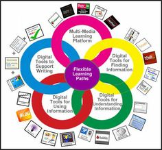 Digital Differentiation ~ Cool Tools for 21st CenturyLearners#Repin By:Pinterest++ for iPad#