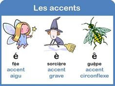 les accents é è ê French Teaching Resources, Teaching French, How To Speak French, Learn French, Les Accents, Kindergarten Language Arts, Core French, French Education, French Grammar