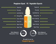 PG vs VG. Find your ideal balance with Veppo