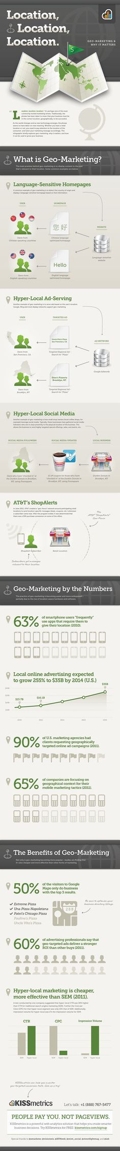 LOCATION, LOCATION, LOCATION - GEO-MARKETING & WHY IT MATTERS  Infographic & article  Whether you have a retail location or not, you need to pay attention to the location of the consumer, and tailor your marketing message accordingly. Good information and suggestions.