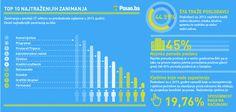 Ponuda poslova u 2013. godini veća za 11% u odnosu na 2012. godinu. Zanimanja u prodaji i IT sektoru su prevladala oglasima u 2013. godini. ---Rezultati godišnje analize tržišta rada---