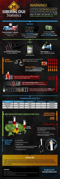 DUI-statistics-facts  www.dwibusters.com Law Offices of Sergio A. Saldivar Offices in Houston and El Paso, Texas 915-541-6006
