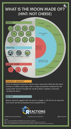 Nice graphic from the American Chemical Society'sReactionspage to…