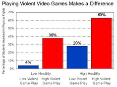 violent video game essay Argumentative essay on video games and violence New Classroom, Classroom Ideas, Argumentative Essay, Previous Year, Free Resume, Games To Play, Physics, Video Games, Statistics
