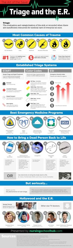 Share this infographic on your site! Triage: the evaluation and categorization of the sick or wounded when there are insufficient resources for medical care of everyone at once. The Earliest Days of Triage BC: Greek physician Pikoulis … Nursing School Tips, Nursing Tips, Nursing Notes, Nursing Schools, Medical School, Medical Students, Nursing Students, Trauma Nurse, Nursing Mnemonics