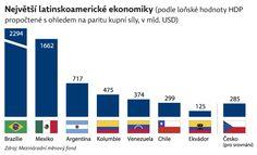 Největší latinskoamerické ekonomiky