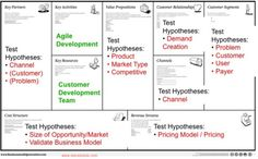 Business Model Design meets Customer Development