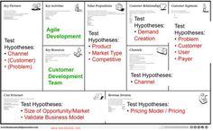 Business Model Design meets Customer Development
