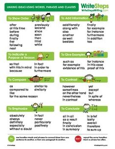 Do your students sometimes struggle with transition words and phrases? This poster is a free tool that will help them link their ideas with words, phrases and clauses. Hang it in your classroom so your students can refer to it during their writing.